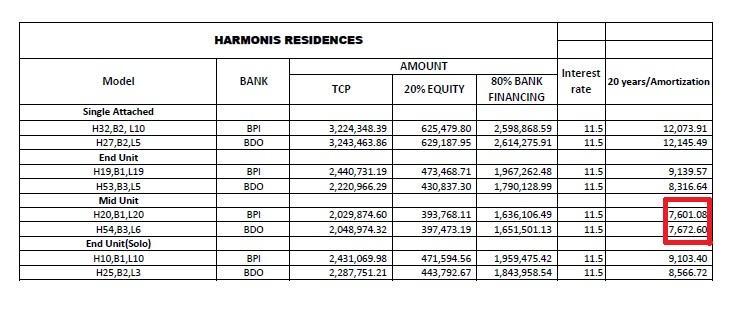 Harmonis Residences Talisay Cebu Monthly Amortization Rates